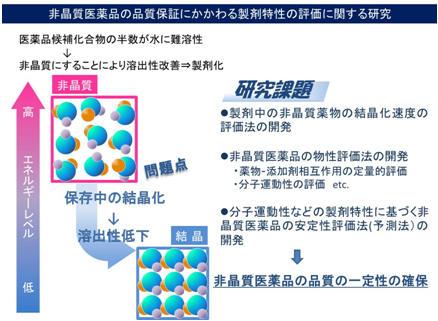 非晶質医薬品の物性と製剤特性の評価に関する研究